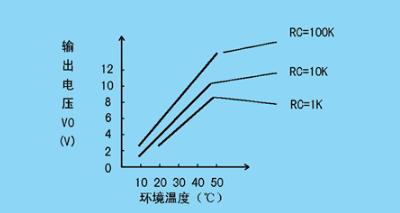 温度传感器种类汇总及应用分析