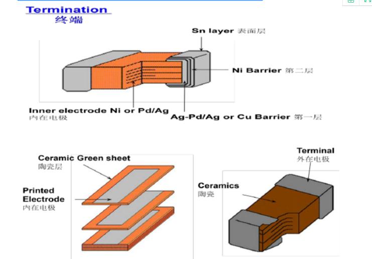 MLCC贴片电容制作工艺流程