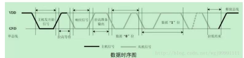 基于arduino的dht11温湿度传感器的使用