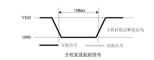 dht11与单片机连接图