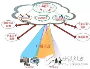 天基物联网的建设以及其商业价值的实现