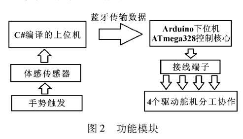 _基于Arduino的体感机械手设计