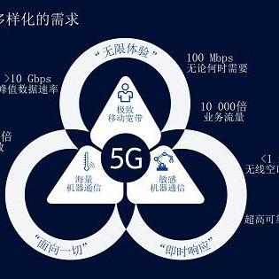 诺基亚贝尔助力中国在5G时代实现全球引领