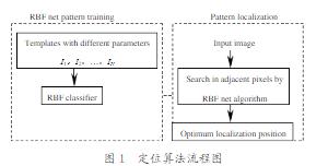 机器视觉定位算法:二维图像模式定位系统算法