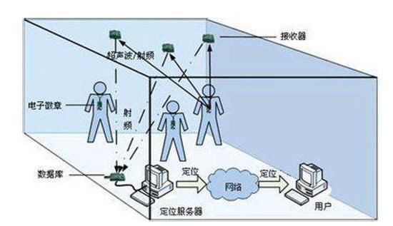 超宽带UWB高精度定位技术介绍