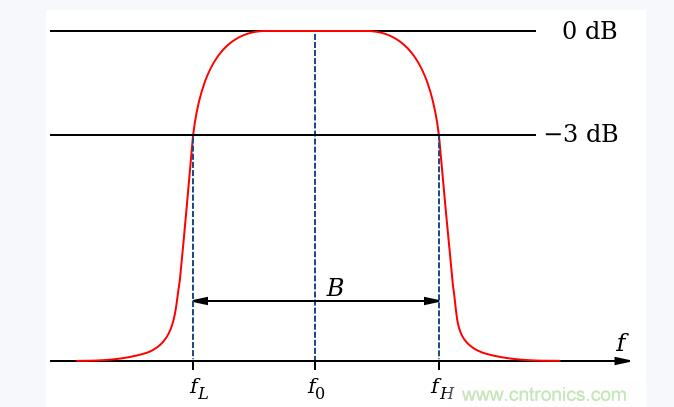 带通滤波器的频率介绍