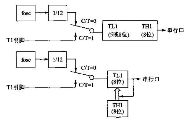 基于单片机定时/计数器的四种工作方式的结构图解析