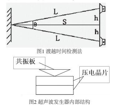 STM32实现多通道的超声波测距装置