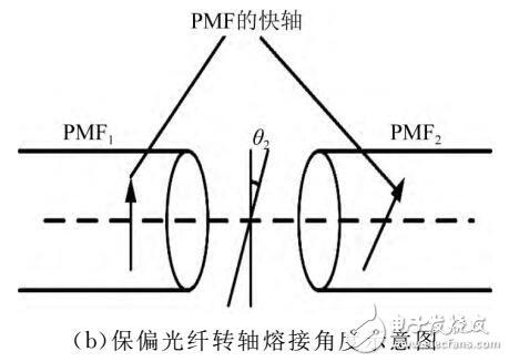 光纤转轴熔接Sagnac干涉环的光学游标效应
