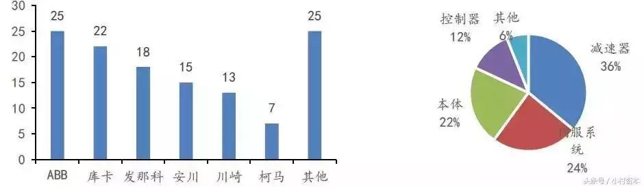 中国工业机器人的发展现状以及目前最大掣肘的解析