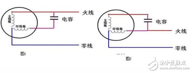 安装吊扇时出现了问题,由于在拆除时没有注意,只是一古脑子把它拆下来,所以在接线上就对不上号了。只好自个费点事测量一下。 (1)判断公共电极。 吊扇引出三根导线,用万用表欧姆挡两两之间对量,如果线圈没有问题,阻值最大的那一次其空下的那个导线头为主、辅绕组的公共电极。 ( 2)判断主绕组和辅助绕组。 用万用表将公共电极和剩下的两线头分别测量,阻值小的是主绕组,阻值大的是辅绕组。 ( 3)主、辅绕组公共端接零线,主绕组另一端接火线,辅绕组的另一端串联电容,电容的另一端也接火线。 ( 4)火、零线颠倒虽然也能正常