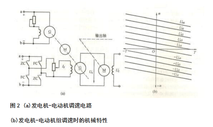 直流电机调速方法