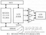 基于FPGA的彩色TFT-LCD控制电路设计及其ASIC实现