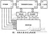 基于DSP和CMOS图像传感器的实时图像采集系统...