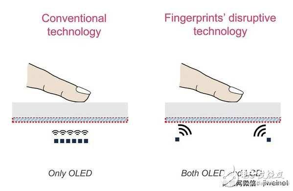 生物辨识技术成为兵家必争地 内嵌式触控或成新趋势