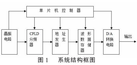 基于CPLD的信号源发生器研究