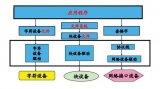 基于Linux的設備號的構成、分配、釋放的詳細解析