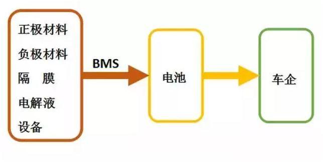 解析新能源汽车的三级模块体系和平台架构
