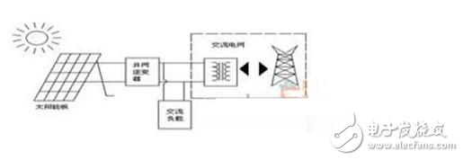 晶硅电池与薄膜电池差异分析