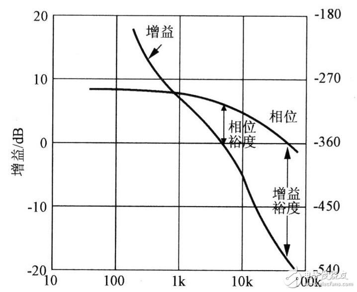 开关电源sw引脚的波形介绍