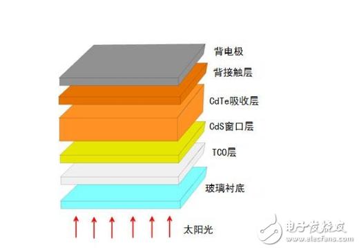 薄膜电池结构图