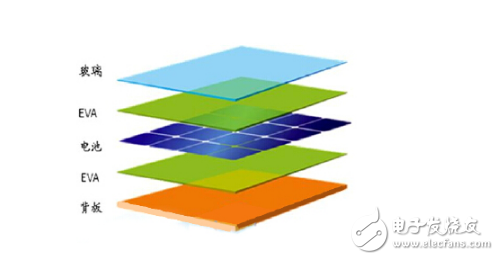 晶硅电池与薄膜电池的优势详细分析