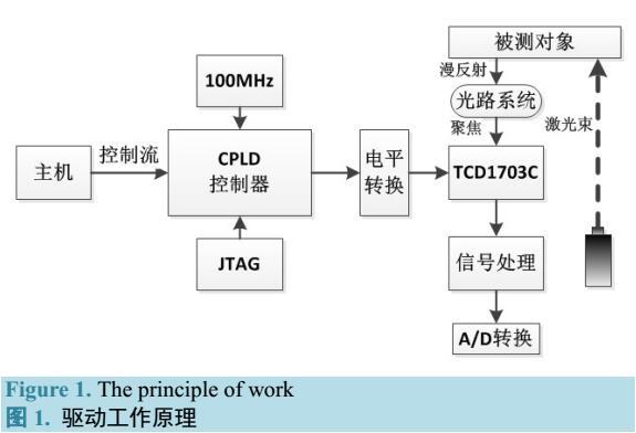 基于CPLD的线阵CCD驱动方法