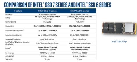 Intel正式发布760p SSD,3D TLC有20%的容量密度提升