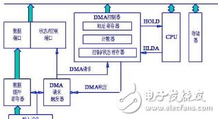 基于总线传递数据的2种形式PIO、DMA的解析