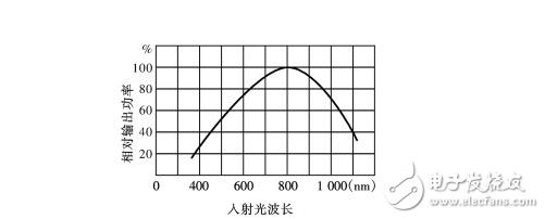 硅光电池是什么_硅光电池的结构及工作原理_硅光电池的电路分析