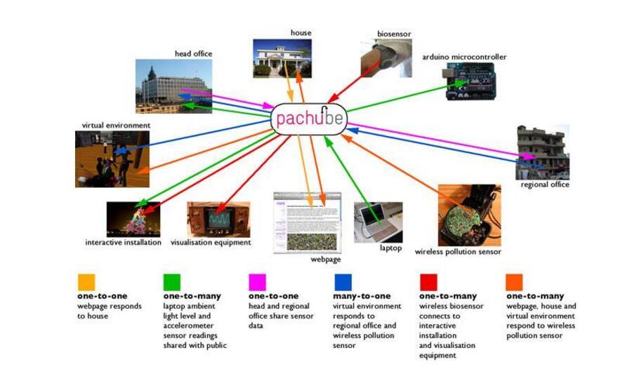 物联网典型的四层架构分析