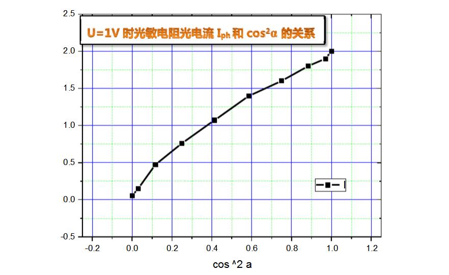 光敏电阻的基本特性
