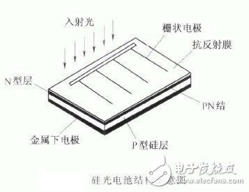 它有2cr和2dr两种类型,其中2cr型硅光电池采用n型单晶硅制造,2dr型硅