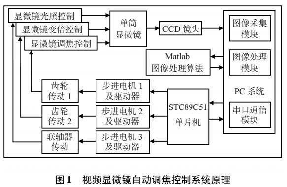 嵌入式和Matlab数字图像处理的自动调焦控制系统