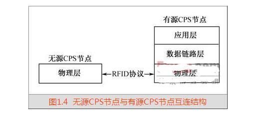 什么是物联网节点_物联网节点之间的关系