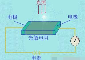 光敏电阻的工作原理和作用_光敏电阻的检测