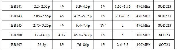 变容二极管应用电路(变容二极管的作用_工作原理_参数_调频电路)