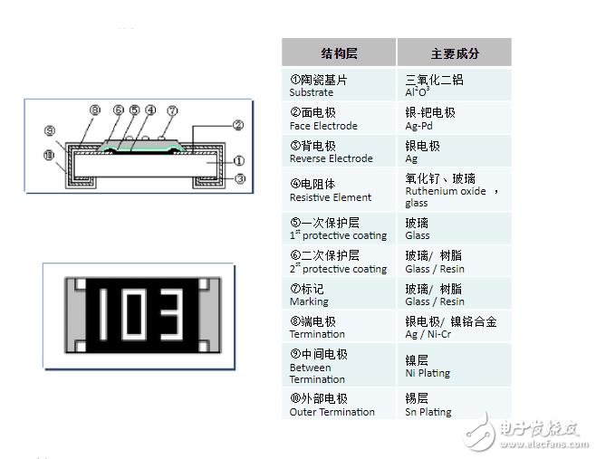 贴片电阻生产工艺流程解析