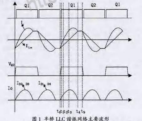 基于STM32F051控制的LLC谐振变换器设计