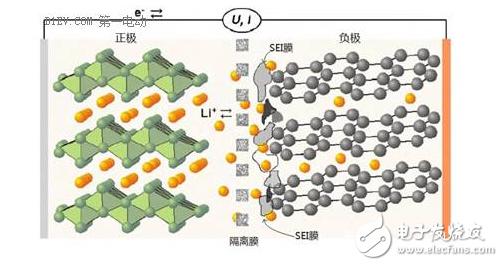 关于锂离子电池的循环寿命和安全性