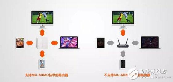 MU-MIMO技术在智能路由器应用案例
