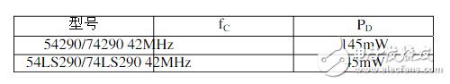 74ls290引脚图及功能表 主要参数及逻辑电路...