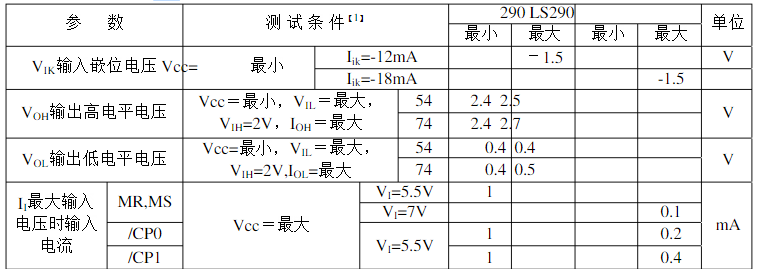 74ls290引脚图及功能表 主要参数及逻辑电路图