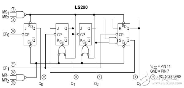 74ls290构成31进制计数器电路图文详解