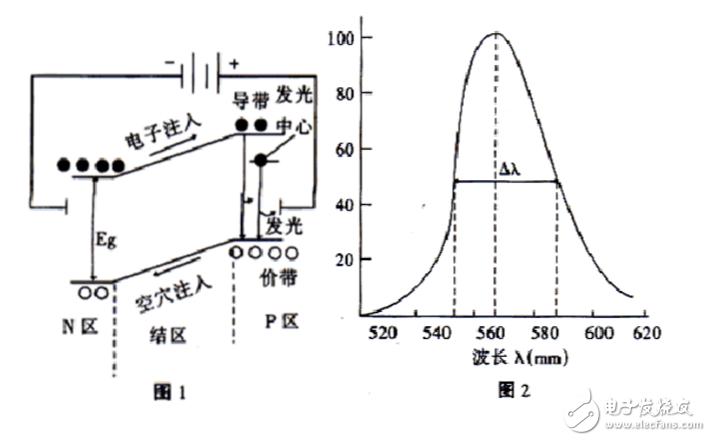 发光二极管的工作条件