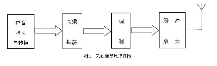 无线话筒电路设计方案汇总(多款电路设计原理详细)