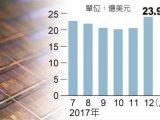 全球半导体设备输出 韩国蝉联第一,大陆将超过台湾