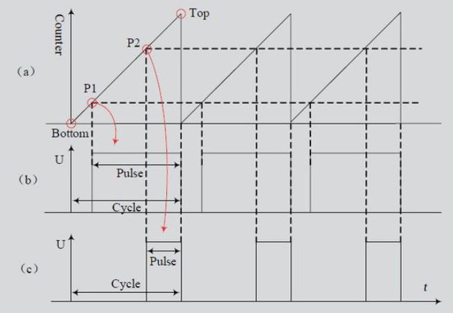 pwm输出波形的特点