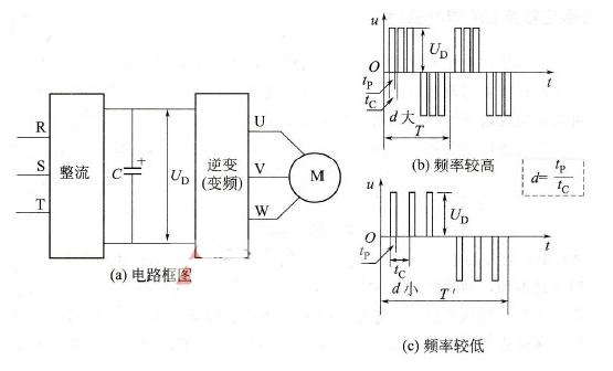 什么是脉冲宽度调制技术_脉冲宽度调制是什么含义