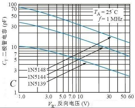 变容二极管有没有正负极_如何判断变容二极管正负极